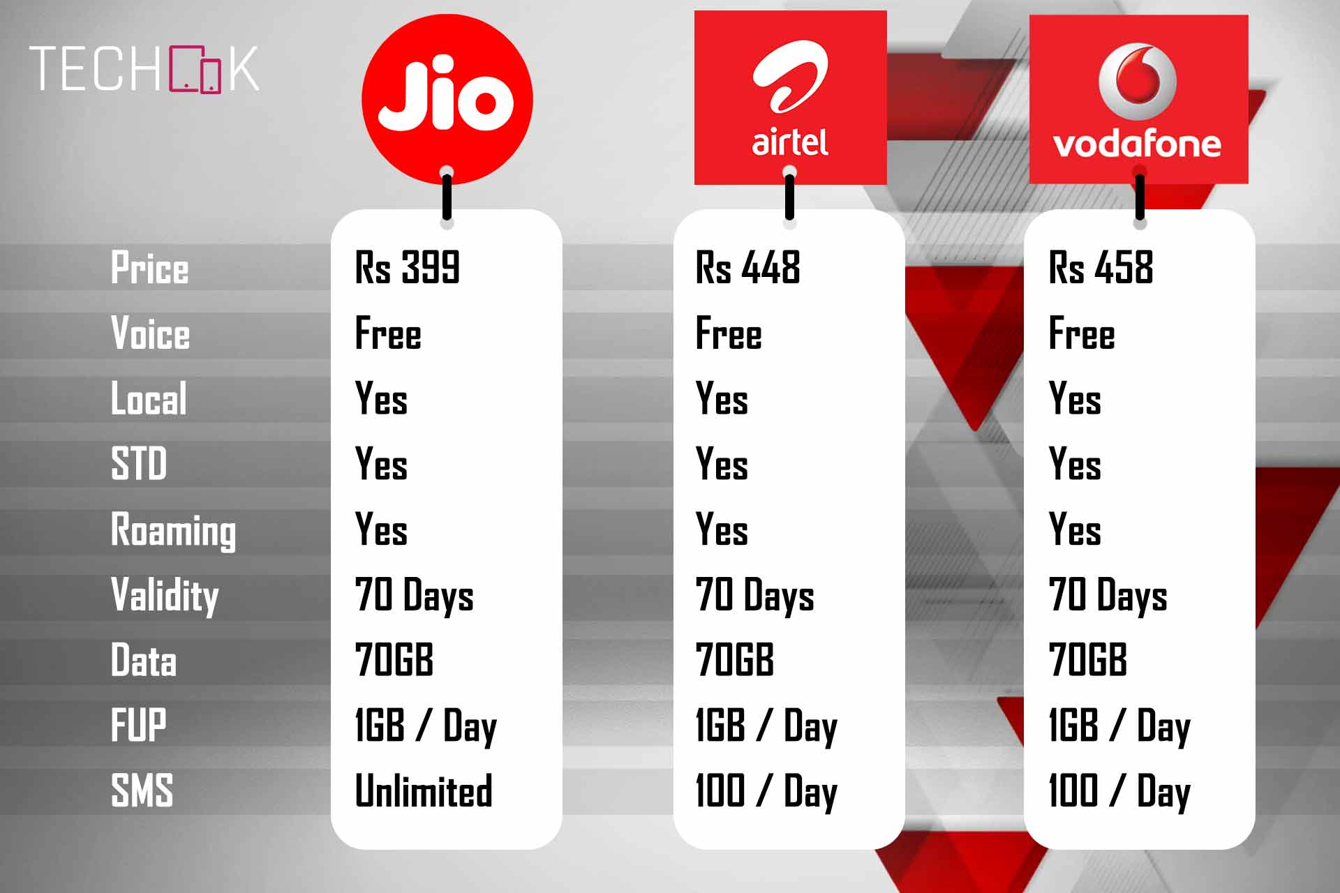 Jio Rs 459 vs Vodafone Rs 509 Vs Airtel Rs 509