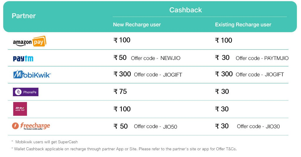 how-to-claim-jio-surprise-cashback-offer