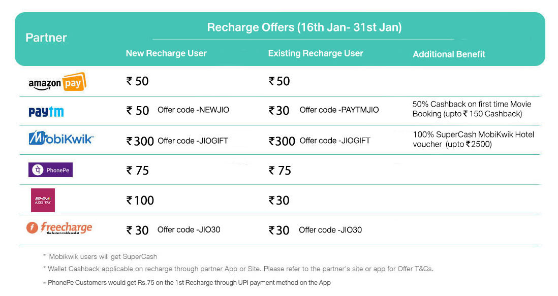 Reliance Jio again announces 100% cashback offer